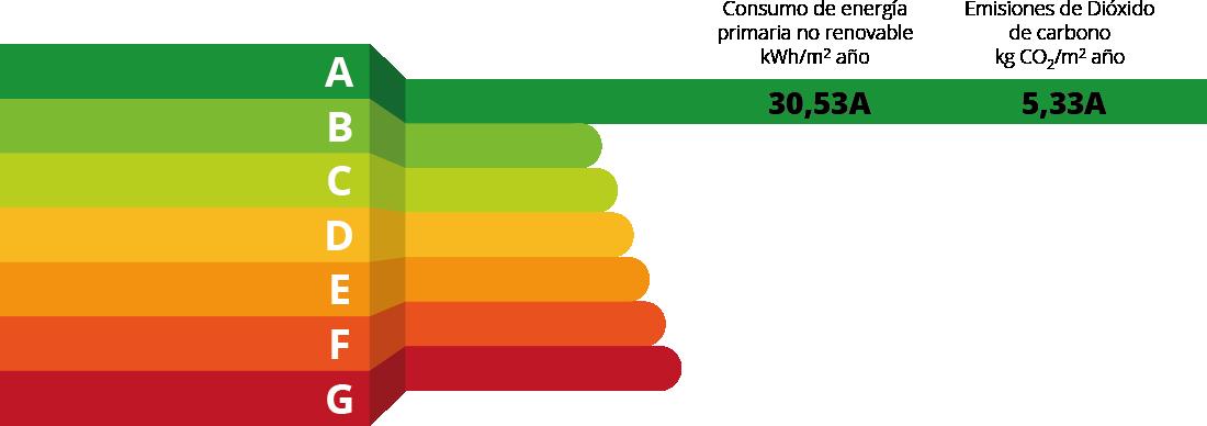 edificios calificación energética A promoción de viviendas en Santo Domingo